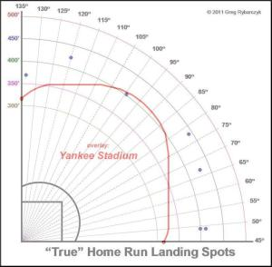 headley home run yankee overlay