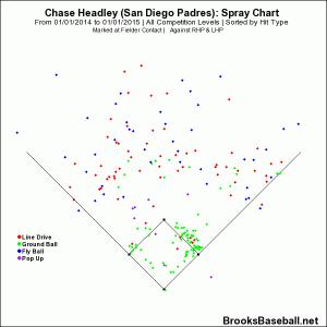 headley spray chart 2014