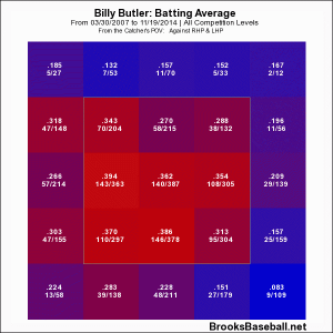 butler zone profile