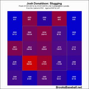 donaldson zone profile slugging