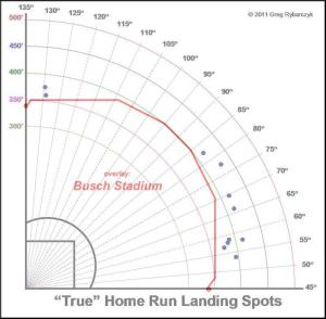 heyward home run overlay