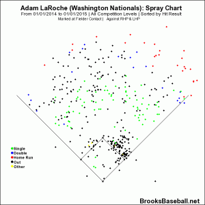 laroche spray chart 2014