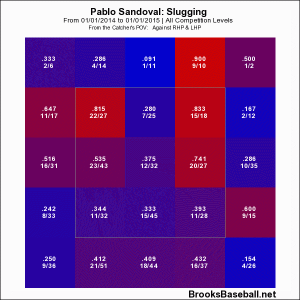 sandoval slugging zone profile