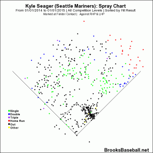 seager 2014 spray chart