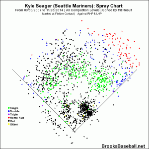 seager career spray chart