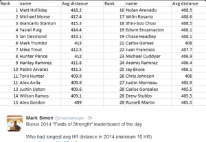2014 Longest HR by AVG Distance