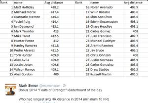 2014 Longest HR by AVG Distance