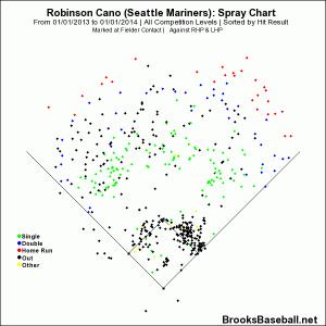 Cano 2013 spray chart