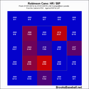 Cano 2014 hr-bip