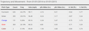 Carlos Martinez 2014 Pitches and Velocities