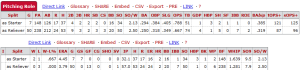 Carlos Martinez Starter vs Reliever Stats