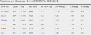 Haren Career Pitches Velocity