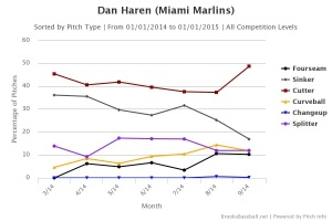 Haren Pitches 2014