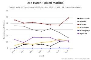 Haren Pitches 2014