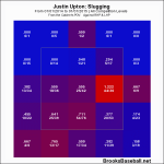 Justin Upton Slugging Zone Profile 2014