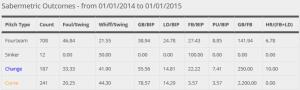 Kevin Jepsen sabermetric outcomes highlight GB