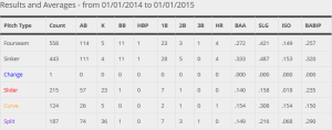 Latos 2014 Pitches and average against