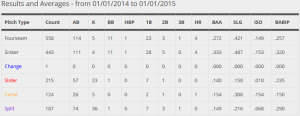 Latos Career Pitches and Averages Against