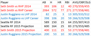 Mariners RF Projections
