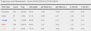 Maurer 2014 Velocities