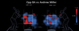 Miller heat map