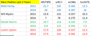 Padres New Players Last 2 year supporting stats