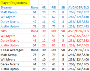 Padres Projections 2015