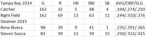 Rays 2014 vs Souza Rivera Steamer