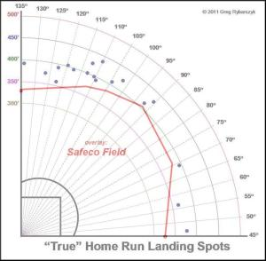 Ruggiano HR Tracker Safeco Overlay 2013