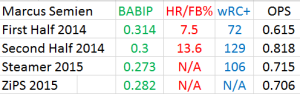 Semien Advanced Metrics