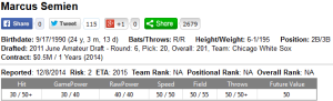 Semien Scouting Grades on Fangraphs