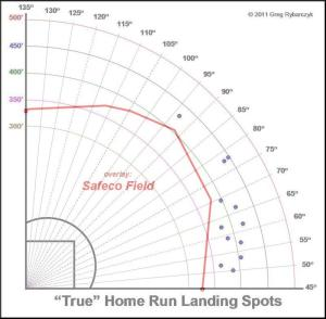 Seth Smith Safeco Overlay