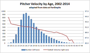 Velocity by age data fangraphs