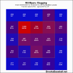 Wil Myers Slugging Zone Profile