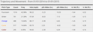 Yordano Ventura 2014 Velocities