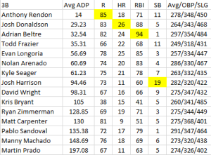 3B Steamer Projections